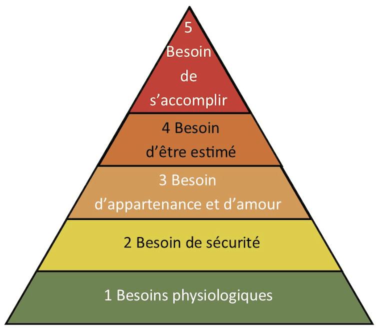 Pyramide de Maslow - hiérarchie des besoins
